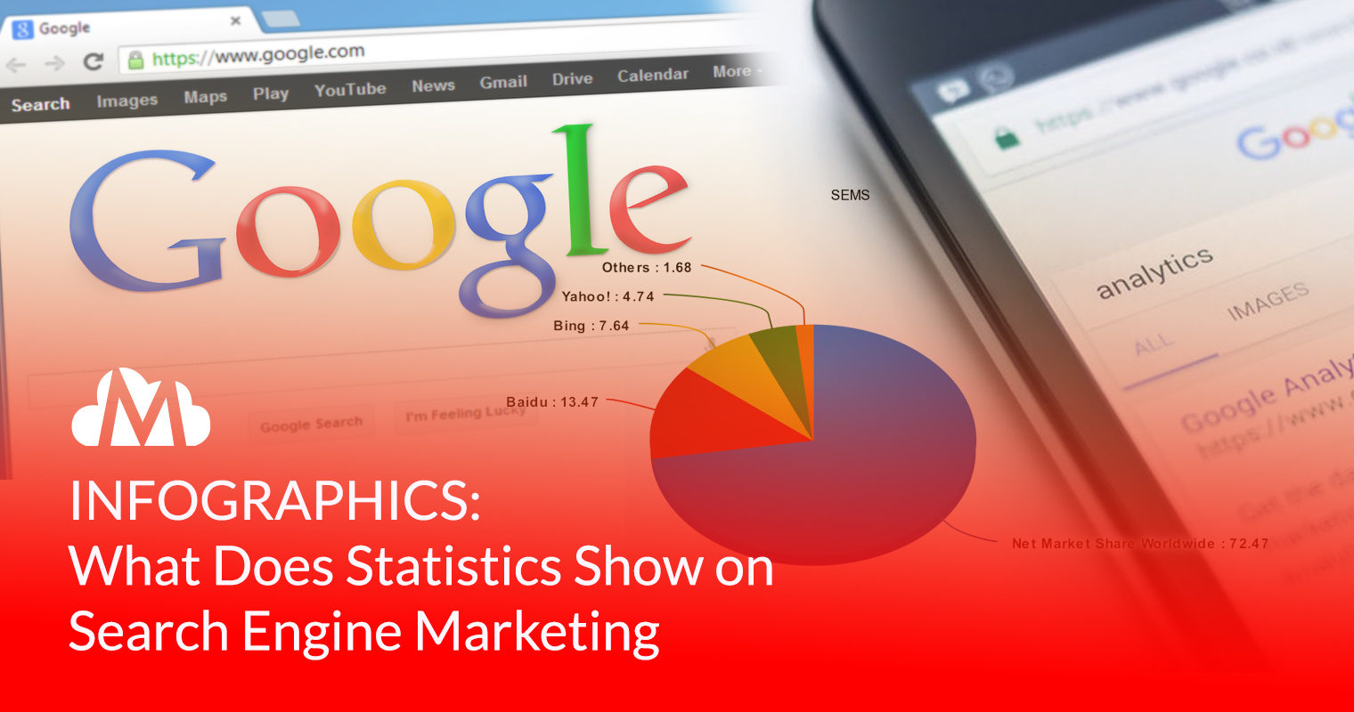 INFOGRAPHICS: What Does Statistics Show On Search Engine Marketing