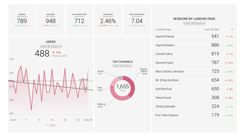 Databox Google Analytics Traffic Overview by Marketing Media Cloud